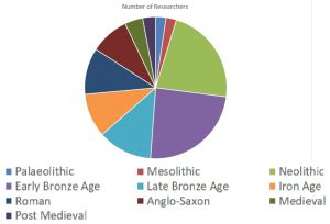 Pie chart showing that almost 50% of researchers access the Neolithic and Bronze Age collections