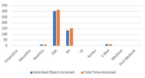 Chart showing that the vast majority of research has been carried out on our Bronze Age collections.